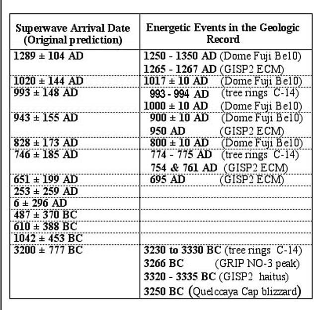 superwave-calendar